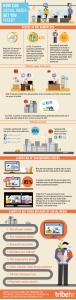 Sosyal medya kullanımının iş yaşamına etkisi